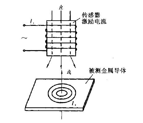 基本工作原理是,当测头与被测试样接触时,测头装置所产生的高频电磁场
