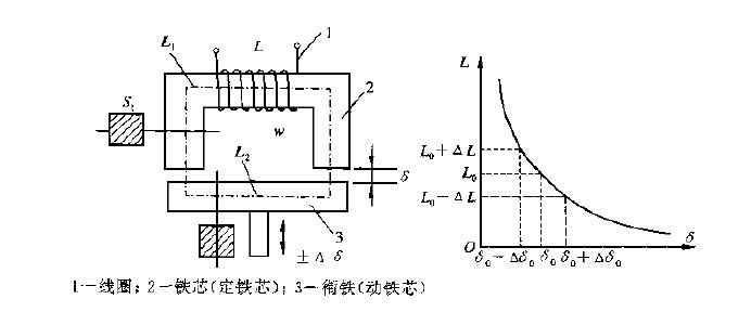 变磁阻式传感器的结构图及其输出特性曲线图