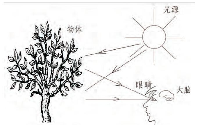 手绘图纯度对比