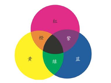 色�_高性能工业实色漆配色色系的设计和建立-《配色原理》