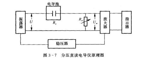 电导仪主要由电导池,测量电源,测量电路与指示器等部分组成,高精度的