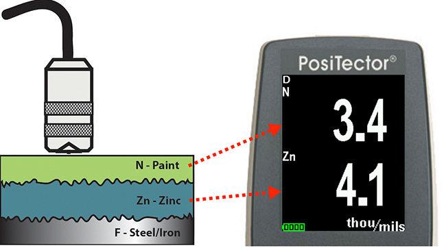PosiTector 6000 FNDS探頭測量漆鋅復合涂分解意圖