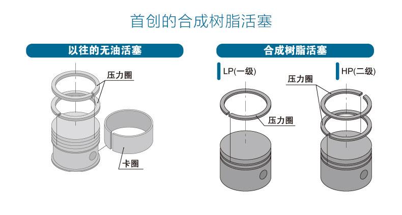 岩田TFPJ22-10无油活塞式空气压缩机使用合成树脂活塞