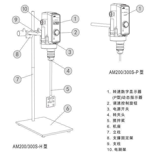 昂尼am200s-p电动搅拌机功能结构图