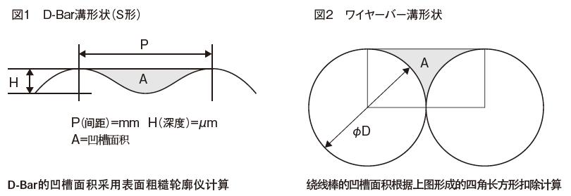 凹槽面積計算