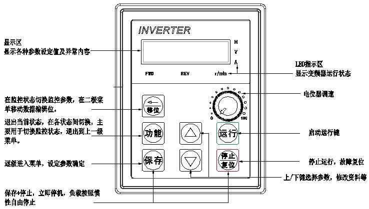 齐威电动升降变频分散机JFS-1500S控制面板按键说明