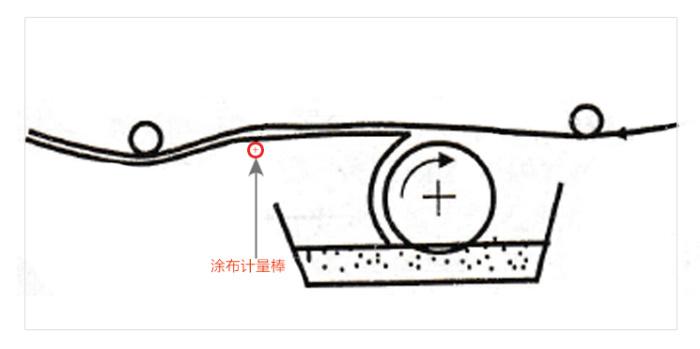 RDS生产型线棒涂布原理1